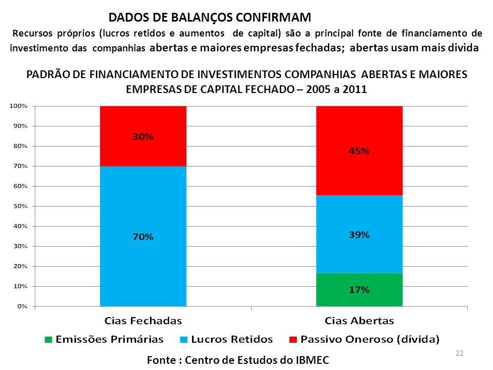 DADOS DE BALANÇOS CONFIRMAM Recursos próprios (lucros retidos e aumentos de capital) são a principal fonte de financiamento de investimento das companhias abertas e maiores empresas fechadas; abertas usam mais divida PADRÃO DE FINANCIAMENTO DE INVESTIMENTOS COMPANHIAS ABERTAS E MAIORES EMPRESAS DE CAPITAL FECHADO – 2005 a 2011 Fonte : Centro de Estudos do IBMEC 22