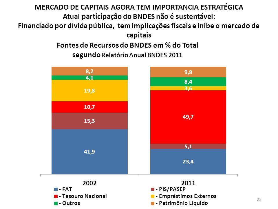 MERCADO DE CAPITAIS AGORA TEM IMPORTANCIA ESTRATÉGICA Atual participação do BNDES não é sustentável: Financiado por dívida pública, tem implicações fi