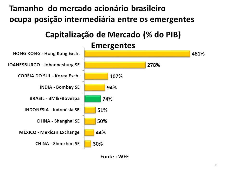 Tamanho do mercado acionário brasileiro ocupa posição intermediária entre os emergentes Fonte : WFE 30