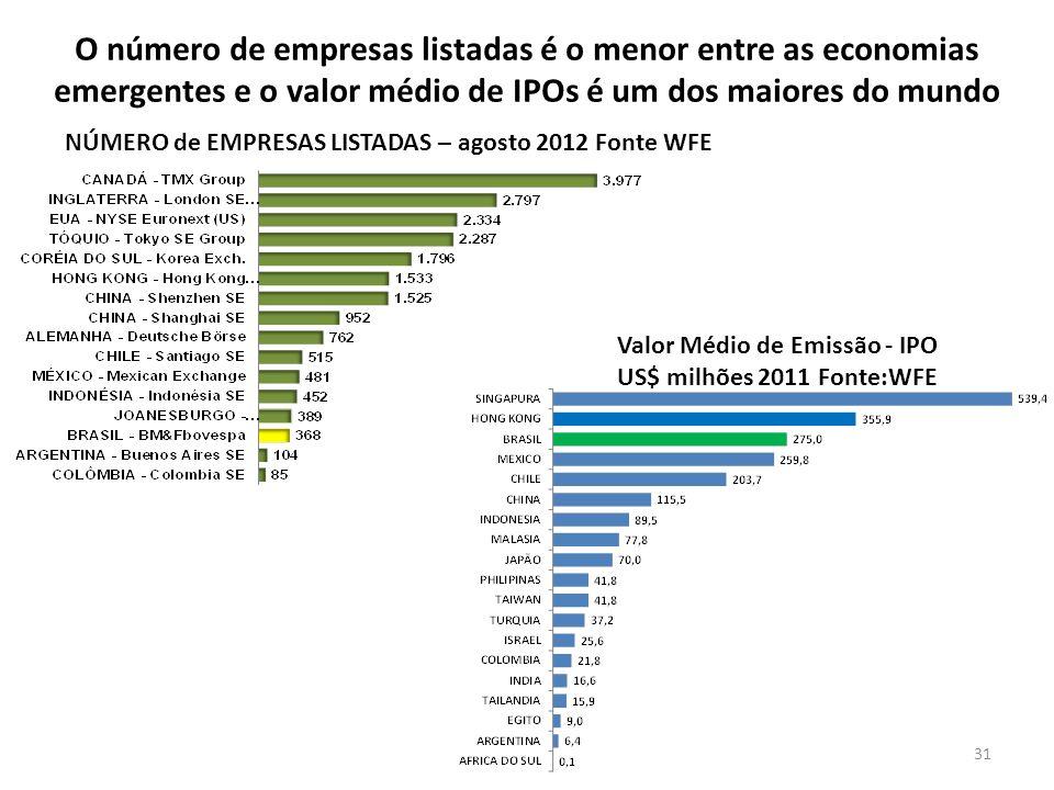 O número de empresas listadas é o menor entre as economias emergentes e o valor médio de IPOs é um dos maiores do mundo Valor Médio de Emissão - IPO US$ milhões 2011 Fonte:WFE NÚMERO de EMPRESAS LISTADAS – agosto 2012 Fonte WFE 31
