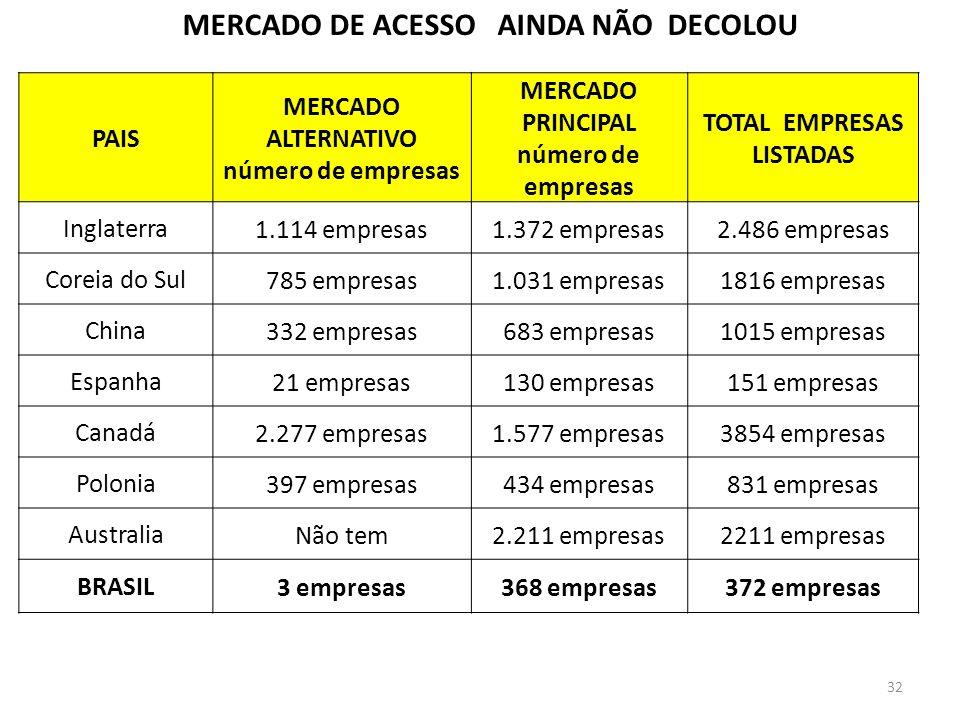 MERCADO DE ACESSO AINDA NÃO DECOLOU PAIS MERCADO ALTERNATIVO número de empresas MERCADO PRINCIPAL número de empresas TOTAL EMPRESAS LISTADAS Inglaterr