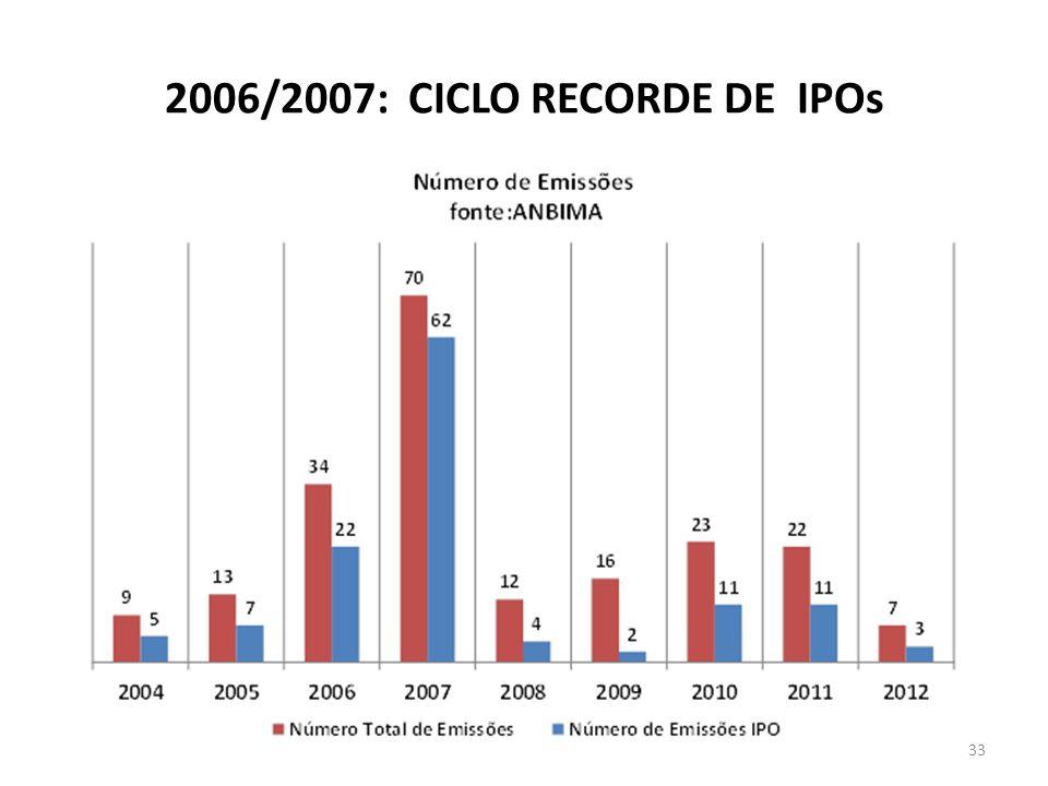 2006/2007: CICLO RECORDE DE IPOs 33