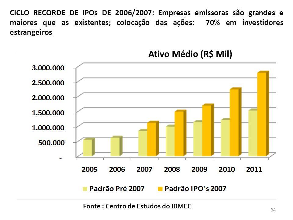 CICLO RECORDE DE IPOs DE 2006/2007: Empresas emissoras são grandes e maiores que as existentes; colocação das ações: 70% em investidores estrangeiros Ativo Médio (R$ Mil) Fonte : Centro de Estudos do IBMEC 34