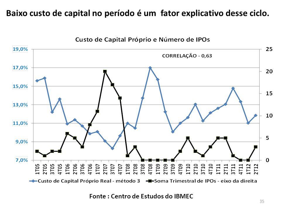 Fonte : Centro de Estudos do IBMEC Baixo custo de capital no período é um fator explicativo desse ciclo.