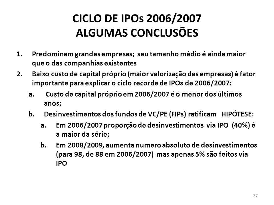 CICLO DE IPOs 2006/2007 ALGUMAS CONCLUSÕES 1.Predominam grandes empresas; seu tamanho médio é ainda maior que o das companhias existentes 2.Baixo custo de capital próprio (maior valorização das empresas) é fator importante para explicar o ciclo recorde de IPOs de 2006/2007: a.