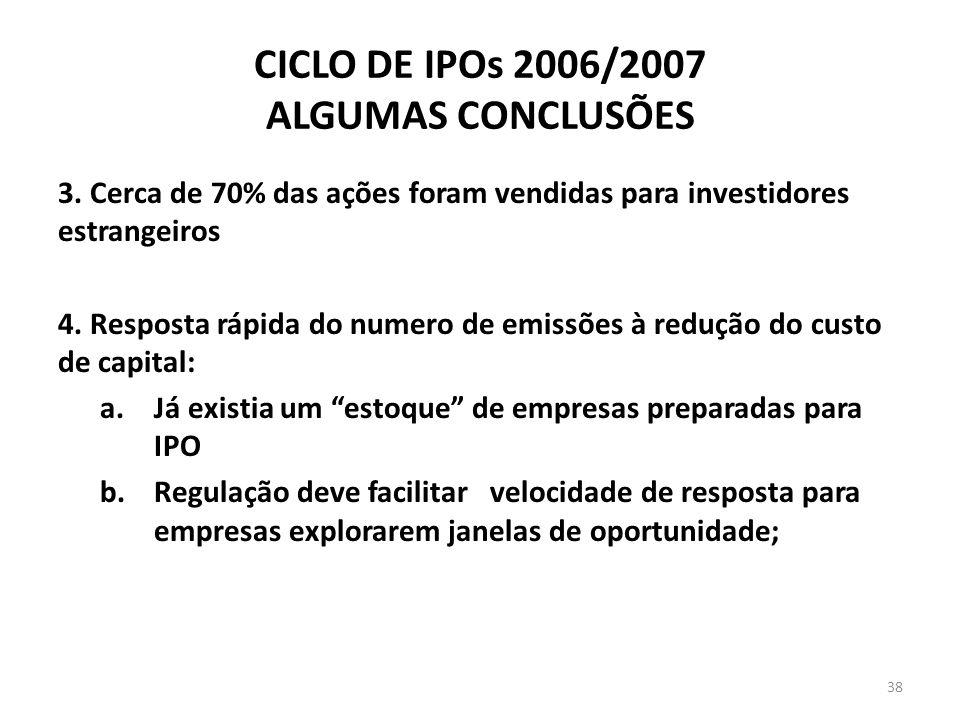 CICLO DE IPOs 2006/2007 ALGUMAS CONCLUSÕES 3. Cerca de 70% das ações foram vendidas para investidores estrangeiros 4. Resposta rápida do numero de emi