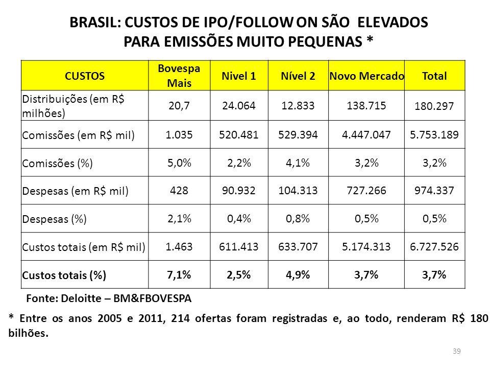 BRASIL: CUSTOS DE IPO/FOLLOW ON SÃO ELEVADOS PARA EMISSÕES MUITO PEQUENAS * CUSTOS Bovespa Mais Nivel 1Nível 2Novo MercadoTotal Distribuições (em R$ milhões) 20,724.06412.833138.715 180.297 Comissões (em R$ mil)1.035520.481529.3944.447.0475.753.189 Comissões (%)5,0%2,2%4,1%3,2% Despesas (em R$ mil)42890.932104.313727.266974.337 Despesas (%)2,1%0,4%0,8%0,5% Custos totais (em R$ mil)1.463611.413633.7075.174.3136.727.526 Custos totais (%)7,1%2,5%4,9%3,7% Fonte: Deloitte – BM&FBOVESPA * Entre os anos 2005 e 2011, 214 ofertas foram registradas e, ao todo, renderam R$ 180 bilhões.