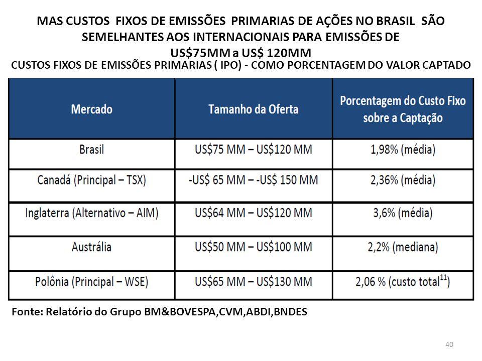 MAS CUSTOS FIXOS DE EMISSÕES PRIMARIAS DE AÇÕES NO BRASIL SÃO SEMELHANTES AOS INTERNACIONAIS PARA EMISSÕES DE US$75MM a US$ 120MM CUSTOS FIXOS DE EMISSÕES PRIMARIAS ( IPO) - COMO PORCENTAGEM DO VALOR CAPTADO Fonte: Relatório do Grupo BM&BOVESPA,CVM,ABDI,BNDES 40