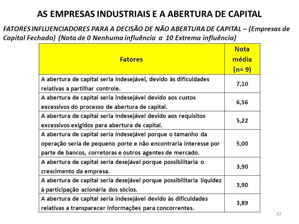 AS EMPRESAS INDUSTRIAIS E A ABERTURA DE CAPITAL FATORES INFLUENCIADORES PARA A DECISÃO DE NÃO ABERTURA DE CAPITAL – (Empresas de Capital Fechado) (Not