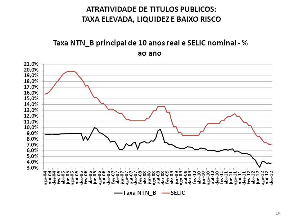 ATRATIVIDADE DE TITULOS PUBLICOS: TAXA ELEVADA, LIQUIDEZ E BAIXO RISCO 45