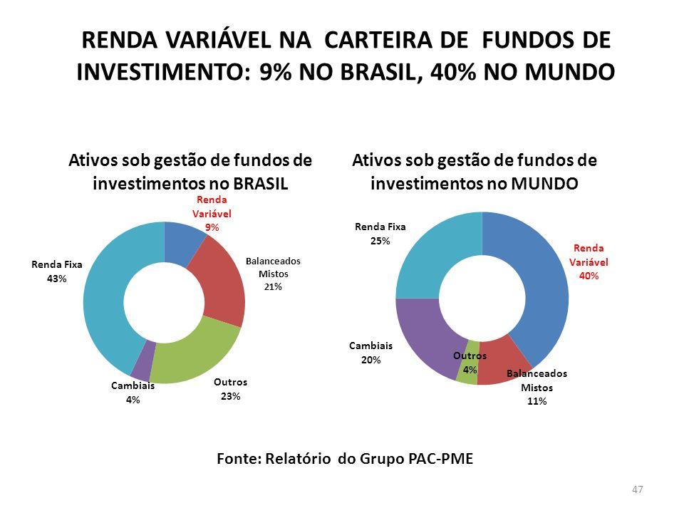 RENDA VARIÁVEL NA CARTEIRA DE FUNDOS DE INVESTIMENTO: 9% NO BRASIL, 40% NO MUNDO Fonte: Relatório do Grupo PAC-PME 47