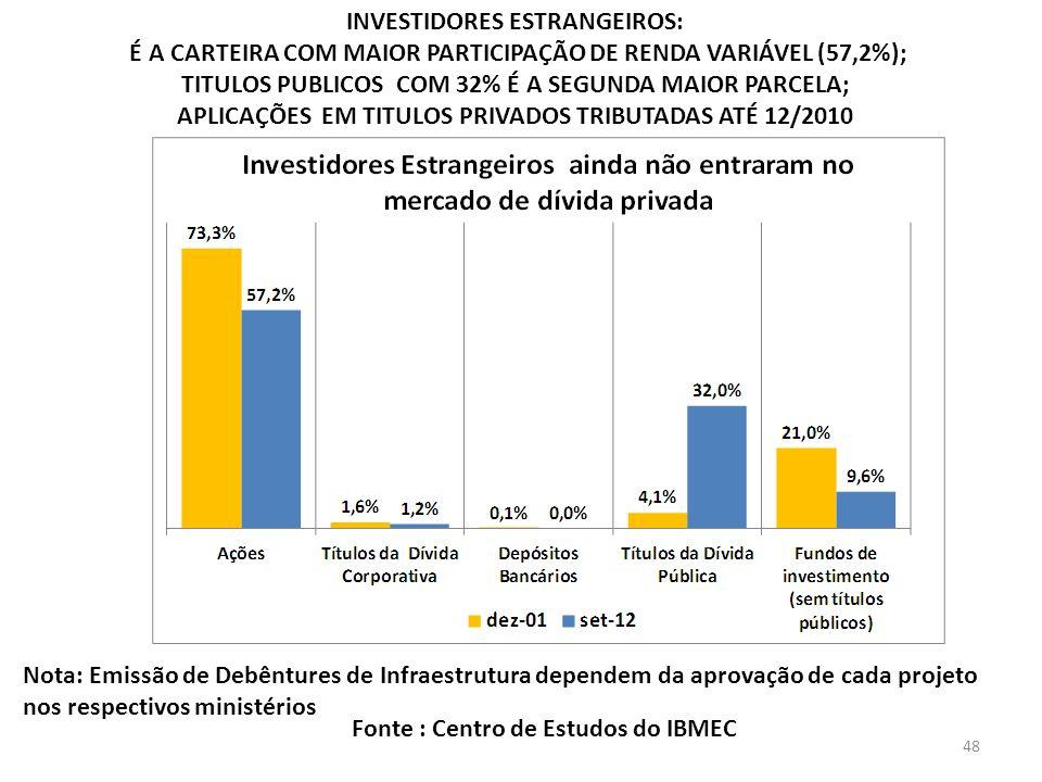 INVESTIDORES ESTRANGEIROS: É A CARTEIRA COM MAIOR PARTICIPAÇÃO DE RENDA VARIÁVEL (57,2%); TITULOS PUBLICOS COM 32% É A SEGUNDA MAIOR PARCELA; APLICAÇÕES EM TITULOS PRIVADOS TRIBUTADAS ATÉ 12/2010 Fonte : Centro de Estudos do IBMEC Nota: Emissão de Debêntures de Infraestrutura dependem da aprovação de cada projeto nos respectivos ministérios 48