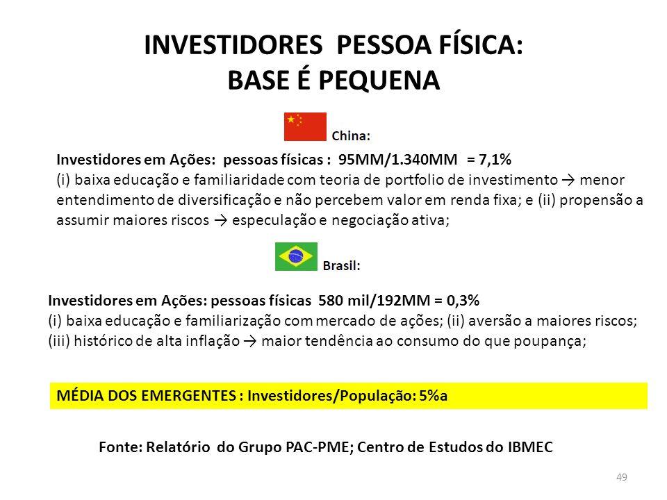 INVESTIDORES PESSOA FÍSICA: BASE É PEQUENA Investidores em Ações: pessoas físicas : 95MM/1.340MM = 7,1% (i) baixa educação e familiaridade com teoria de portfolio de investimento menor entendimento de diversificação e não percebem valor em renda fixa; e (ii) propensão a assumir maiores riscos especulação e negociação ativa; Investidores em Ações: pessoas físicas 580 mil/192MM = 0,3% (i) baixa educação e familiarização com mercado de ações; (ii) aversão a maiores riscos; (iii) histórico de alta inflação maior tendência ao consumo do que poupança; MÉDIA DOS EMERGENTES : Investidores/População: 5%a Fonte: Relatório do Grupo PAC-PME; Centro de Estudos do IBMEC 49