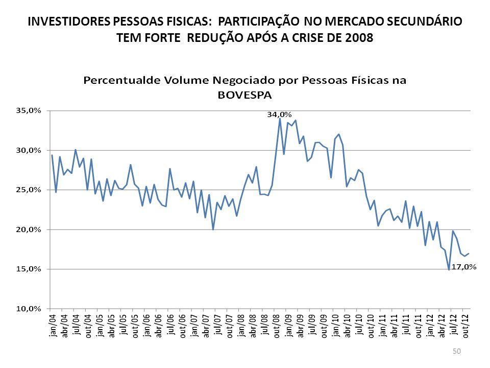 INVESTIDORES PESSOAS FISICAS: PARTICIPAÇÃO NO MERCADO SECUNDÁRIO TEM FORTE REDUÇÃO APÓS A CRISE DE 2008 50