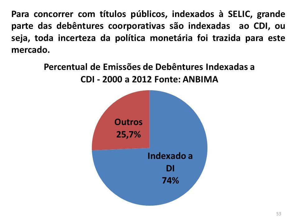 Para concorrer com títulos públicos, indexados à SELIC, grande parte das debêntures coorporativas são indexadas ao CDI, ou seja, toda incerteza da pol