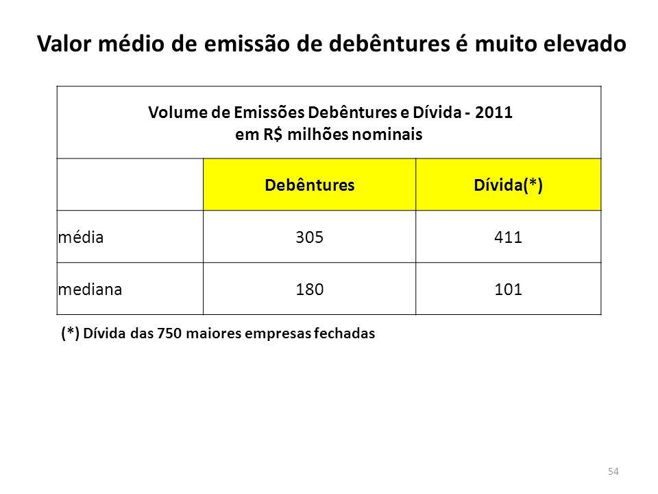 Volume de Emissões Debêntures e Dívida - 2011 em R$ milhões nominais DebênturesDívida(*) média305411 mediana180101 (*) Dívida das 750 maiores empresas