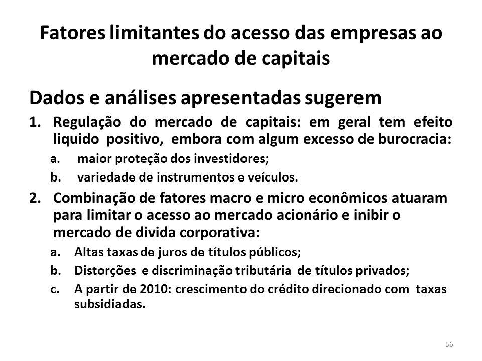 Fatores limitantes do acesso das empresas ao mercado de capitais Dados e análises apresentadas sugerem 1.Regulação do mercado de capitais: em geral tem efeito liquido positivo, embora com algum excesso de burocracia: a.