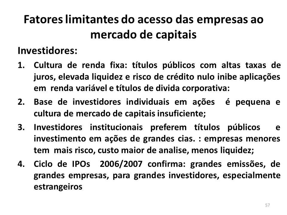 Fatores limitantes do acesso das empresas ao mercado de capitais Investidores: 1.Cultura de renda fixa: títulos públicos com altas taxas de juros, ele