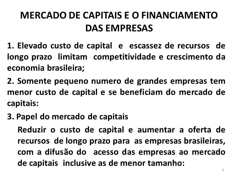 MERCADO DE CAPITAIS E O FINANCIAMENTO DAS EMPRESAS 1. Elevado custo de capital e escassez de recursos de longo prazo limitam competitividade e crescim