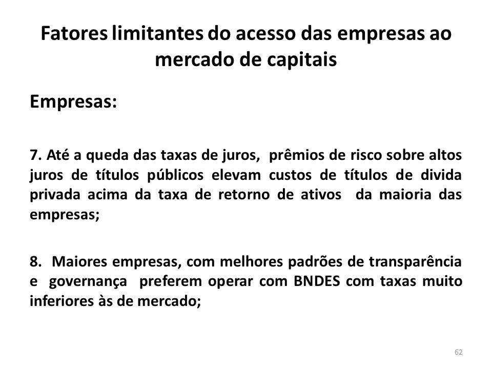 Fatores limitantes do acesso das empresas ao mercado de capitais Empresas: 7. Até a queda das taxas de juros, prêmios de risco sobre altos juros de tí
