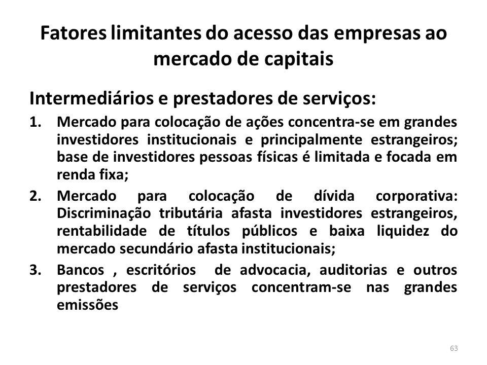 Fatores limitantes do acesso das empresas ao mercado de capitais Intermediários e prestadores de serviços: 1.Mercado para colocação de ações concentra