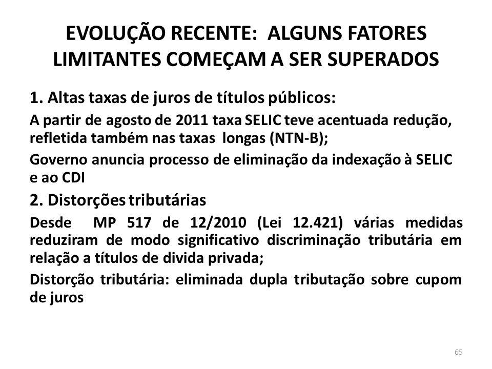 EVOLUÇÃO RECENTE: ALGUNS FATORES LIMITANTES COMEÇAM A SER SUPERADOS 1. Altas taxas de juros de títulos públicos: A partir de agosto de 2011 taxa SELIC