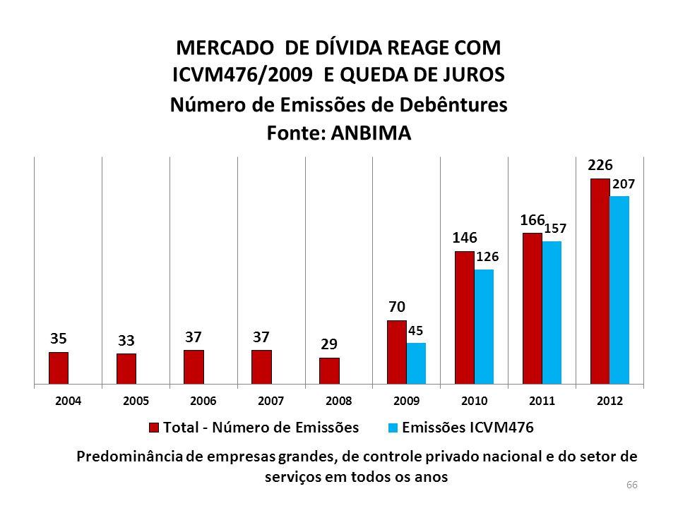 MERCADO DE DÍVIDA REAGE COM ICVM476/2009 E QUEDA DE JUROS Predominância de empresas grandes, de controle privado nacional e do setor de serviços em todos os anos 66