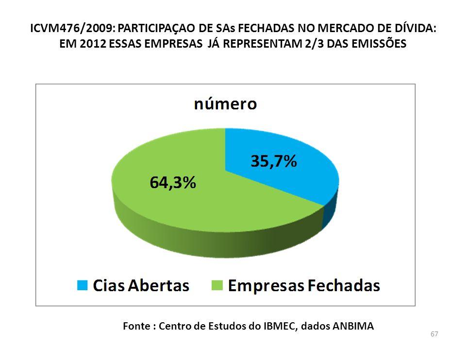 ICVM476/2009: PARTICIPAÇAO DE SAs FECHADAS NO MERCADO DE DÍVIDA: EM 2012 ESSAS EMPRESAS JÁ REPRESENTAM 2/3 DAS EMISSÕES Fonte : Centro de Estudos do IBMEC, dados ANBIMA 67