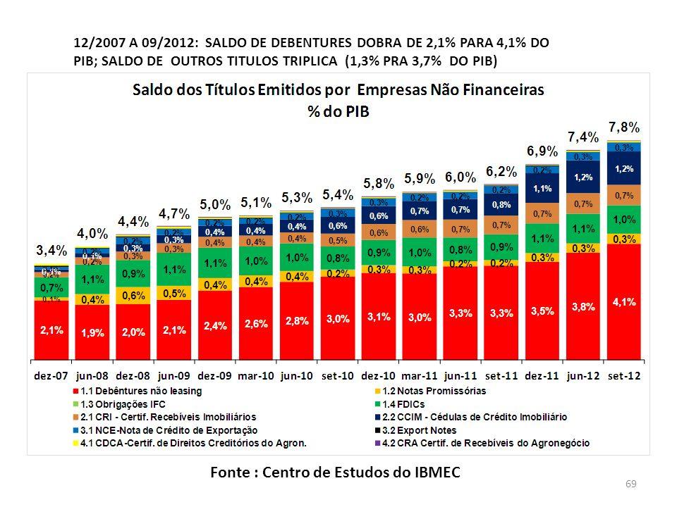 12/2007 A 09/2012: SALDO DE DEBENTURES DOBRA DE 2,1% PARA 4,1% DO PIB; SALDO DE OUTROS TITULOS TRIPLICA (1,3% PRA 3,7% DO PIB) Fonte : Centro de Estudos do IBMEC 69