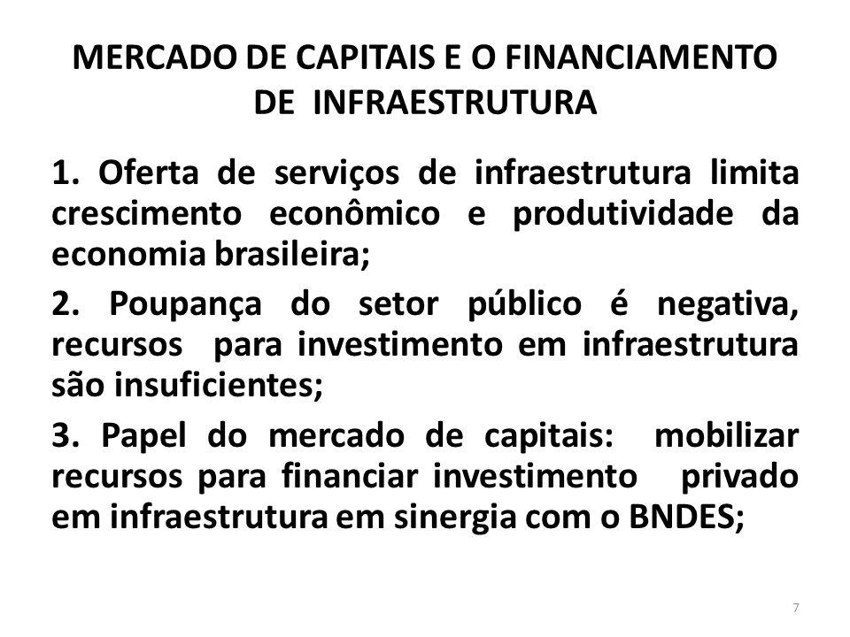 MERCADO DE CAPITAIS E O FINANCIAMENTO DE INFRAESTRUTURA 1. Oferta de serviços de infraestrutura limita crescimento econômico e produtividade da econom