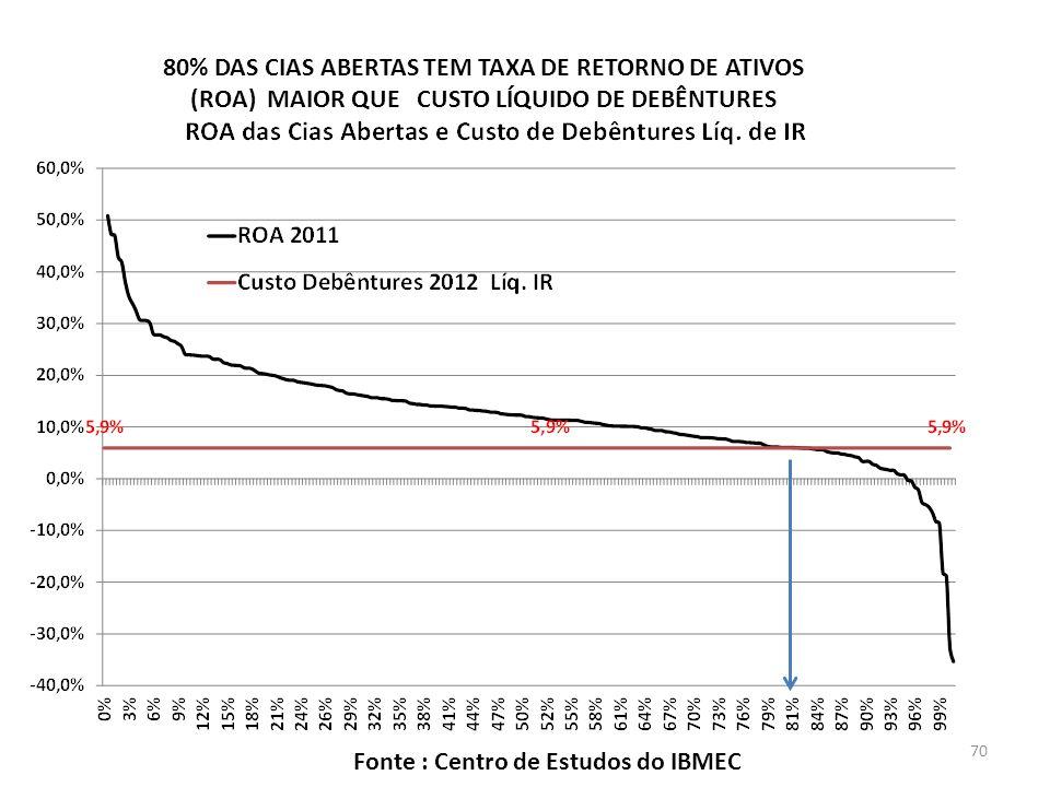 80% DAS CIAS ABERTAS TEM TAXA DE RETORNO DE ATIVOS (ROA) MAIOR QUE CUSTO LÍQUIDO DE DEBÊNTURES Fonte : Centro de Estudos do IBMEC 70
