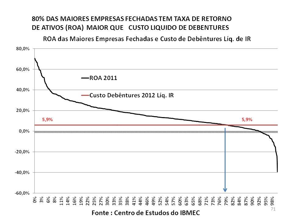 80% DAS MAIORES EMPRESAS FECHADAS TEM TAXA DE RETORNO DE ATIVOS (ROA) MAIOR QUE CUSTO LIQUIDO DE DEBENTURES Fonte : Centro de Estudos do IBMEC 71