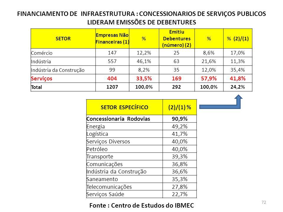 FINANCIAMENTO DE INFRAESTRUTURA : CONCESSIONARIOS DE SERVIÇOS PUBLICOS LIDERAM EMISSÕES DE DEBENTURES SETOR ESPECÍFICO(2)/(1) % Concessionaria Rodovias90,9% Energia49,2% Logística41,7% Serviços Diversos40,0% Petróleo40,0% Transporte39,3% Comunicações36,8% Indústria da Construção36,6% Saneamento35,3% Telecomunicações27,8% Serviços Saúde22,7% SETOR Empresas Não Financeiras (1) % Emitiu Debentures (número) (2) % (2)/(1) Comércio14712,2%258,6%17,0% Indústria55746,1%6321,6%11,3% Indústria da Construção998,2%3512,0%35,4% Serviços40433,5%16957,9%41,8% Total1207100,0%292100,0%24,2% Fonte : Centro de Estudos do IBMEC 72