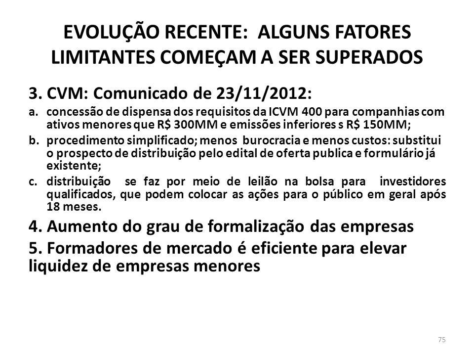 3. CVM: Comunicado de 23/11/2012: a.concessão de dispensa dos requisitos da ICVM 400 para companhias com ativos menores que R$ 300MM e emissões inferi