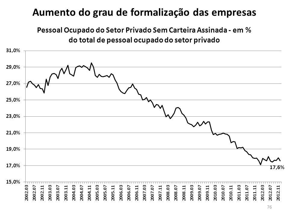 Aumento do grau de formalização das empresas 76