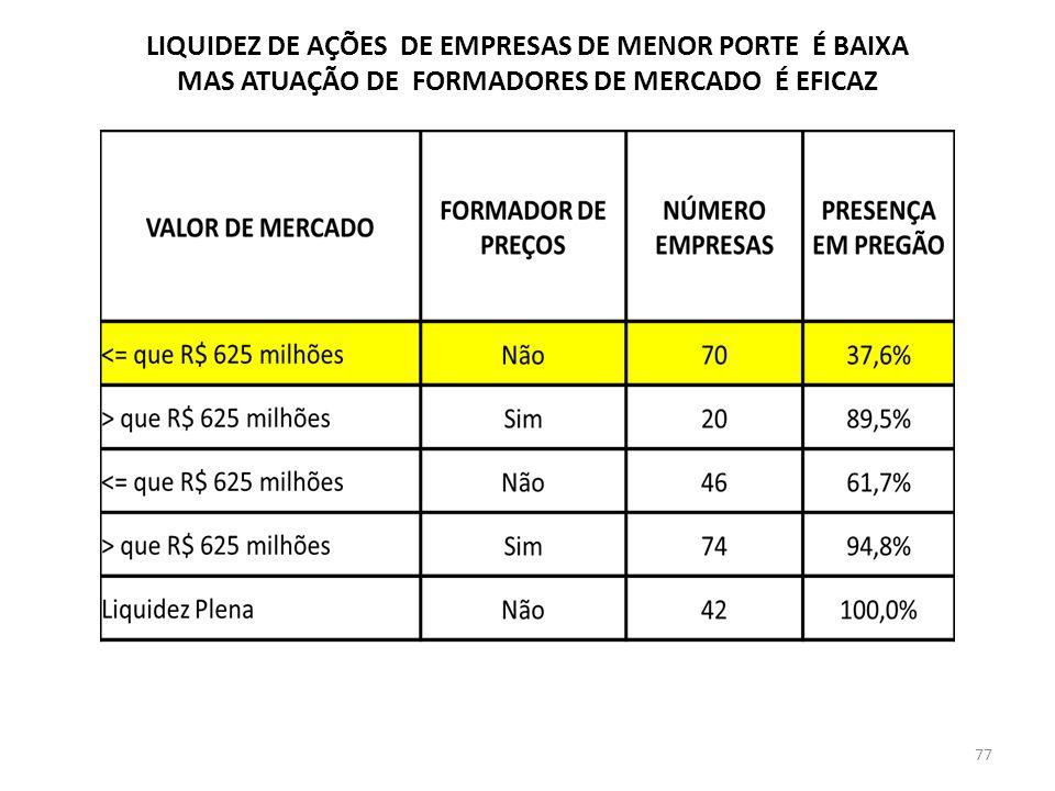 LIQUIDEZ DE AÇÕES DE EMPRESAS DE MENOR PORTE É BAIXA MAS ATUAÇÃO DE FORMADORES DE MERCADO É EFICAZ 77