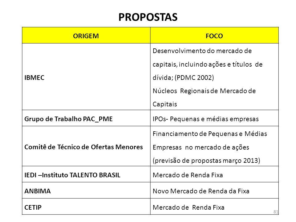 PROPOSTAS ORIGEMFOCO IBMEC Desenvolvimento do mercado de capitais, incluindo ações e títulos de dívida; (PDMC 2002) Núcleos Regionais de Mercado de Capitais Grupo de Trabalho PAC_PMEIPOs- Pequenas e médias empresas Comitê de Técnico de Ofertas Menores Financiamento de Pequenas e Médias Empresas no mercado de ações (previsão de propostas março 2013) IEDI –Instituto TALENTO BRASILMercado de Renda Fixa ANBIMANovo Mercado de Renda da Fixa CETIPMercado de Renda Fixa 81