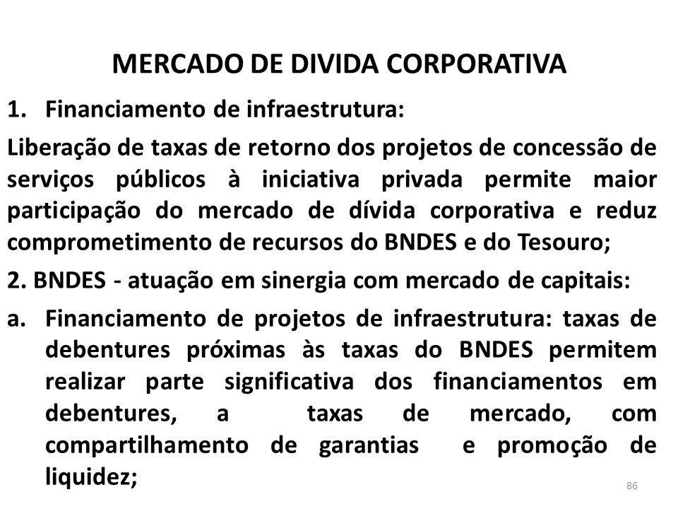 MERCADO DE DIVIDA CORPORATIVA 1.Financiamento de infraestrutura: Liberação de taxas de retorno dos projetos de concessão de serviços públicos à iniciativa privada permite maior participação do mercado de dívida corporativa e reduz comprometimento de recursos do BNDES e do Tesouro; 2.