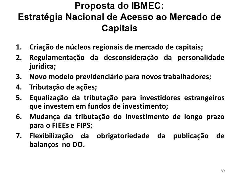 Proposta do IBMEC: Estratégia Nacional de Acesso ao Mercado de Capitais 1.Criação de núcleos regionais de mercado de capitais; 2.Regulamentação da desconsideração da personalidade jurídica; 3.Novo modelo previdenciário para novos trabalhadores; 4.Tributação de ações; 5.Equalização da tributação para investidores estrangeiros que investem em fundos de investimento; 6.Mudança da tributação do investimento de longo prazo para o FIEEs e FIPS; 7.Flexibilização da obrigatoriedade da publicação de balanços no DO.