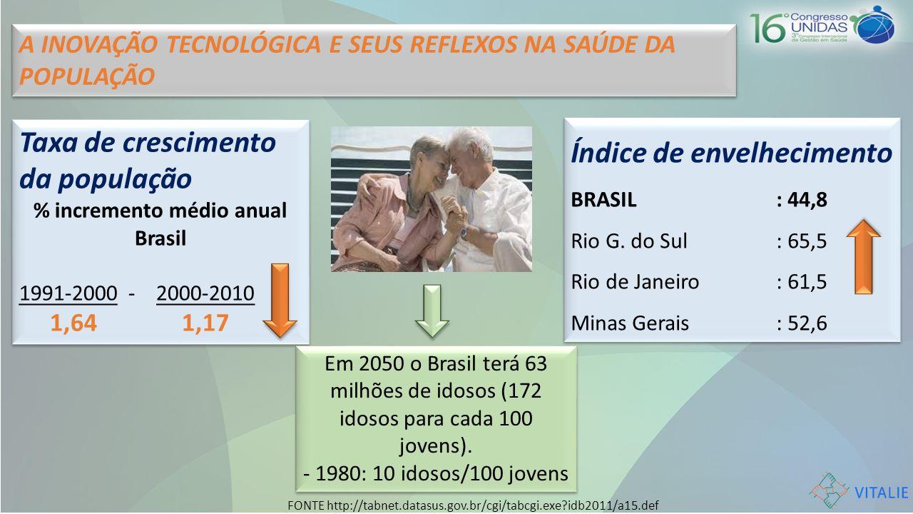A INOVAÇÃO TECNOLÓGICA E SEUS REFLEXOS NA SAÚDE DA POPULAÇÃO Taxa de crescimento da população % incremento médio anual Brasil 1991-2000 - 2000-2010 1,
