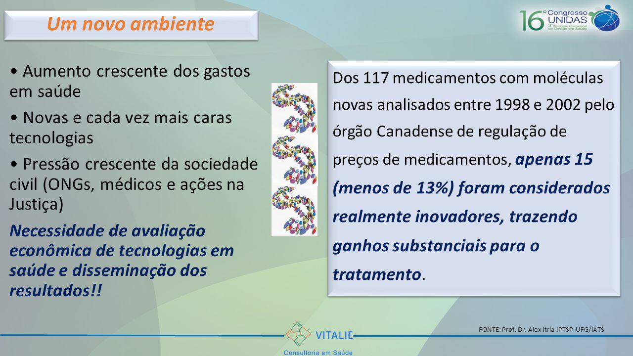 Aumento crescente dos gastos em saúde Novas e cada vez mais caras tecnologias Pressão crescente da sociedade civil (ONGs, médicos e ações na Justiça)