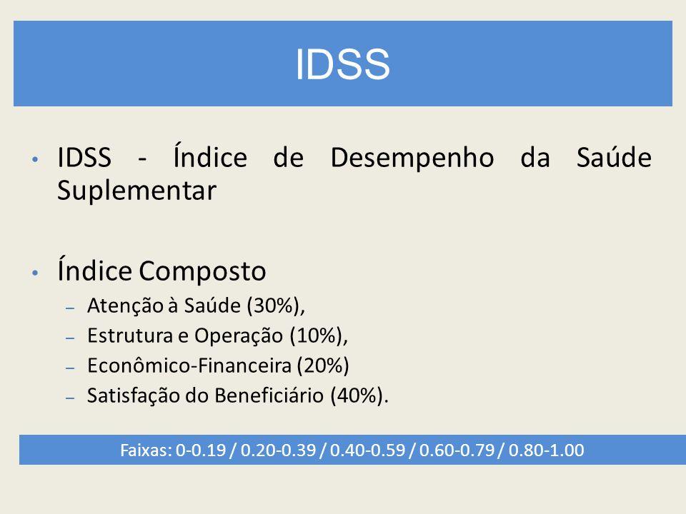 IDSS IDSS - Índice de Desempenho da Saúde Suplementar Índice Composto – Atenção à Saúde (30%), – Estrutura e Operação (10%), – Econômico-Financeira (2