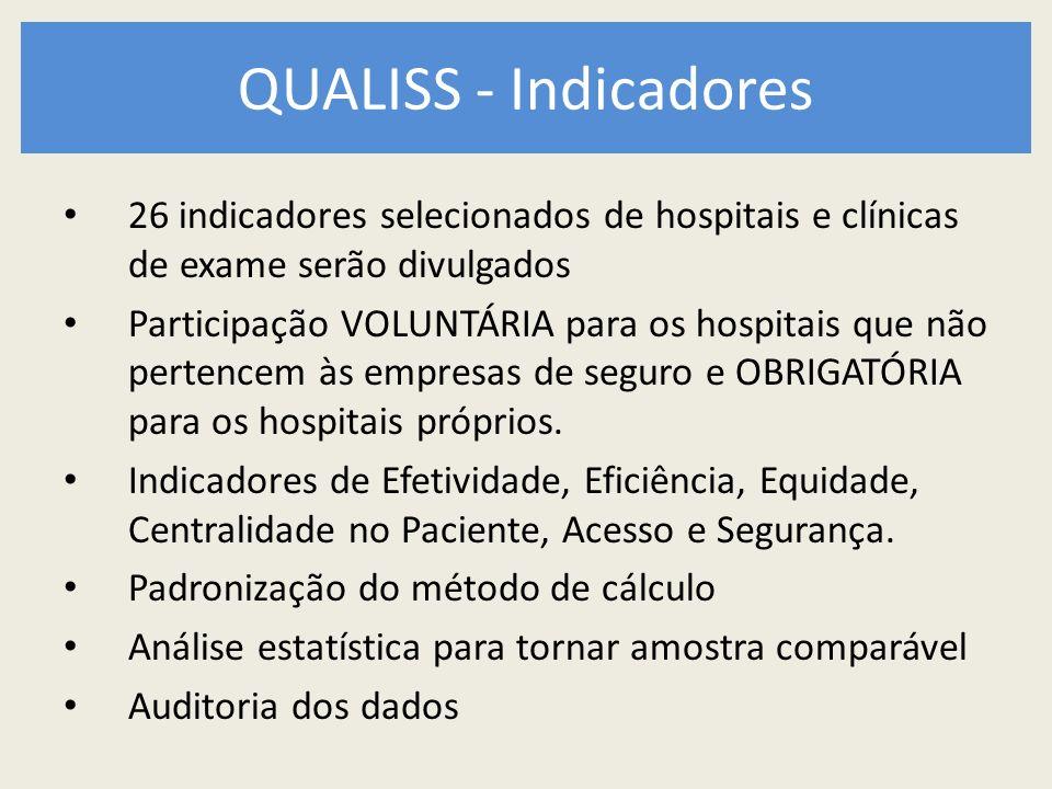 QUALISS - Indicadores 26 indicadores selecionados de hospitais e clínicas de exame serão divulgados Participação VOLUNTÁRIA para os hospitais que não