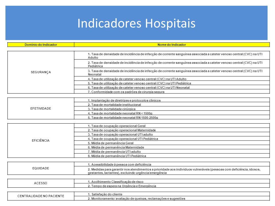 Indicadores Hospitais Domínio do IndicadorNome do Indicador SEGURANÇA 1. Taxa de densidade de incidência de infecção de corrente sanguínea associada a