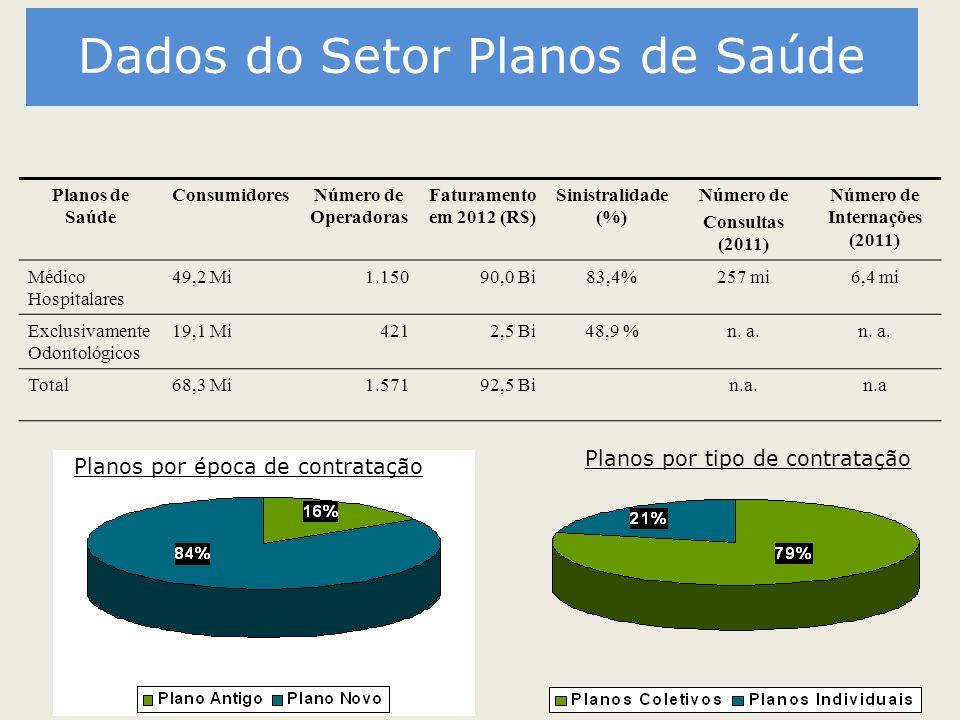 Dados do Setor Planos de Saúde Planos de Saúde ConsumidoresNúmero de Operadoras Faturamento em 2012 (R$) Sinistralidade (%) Número de Consultas (2011)