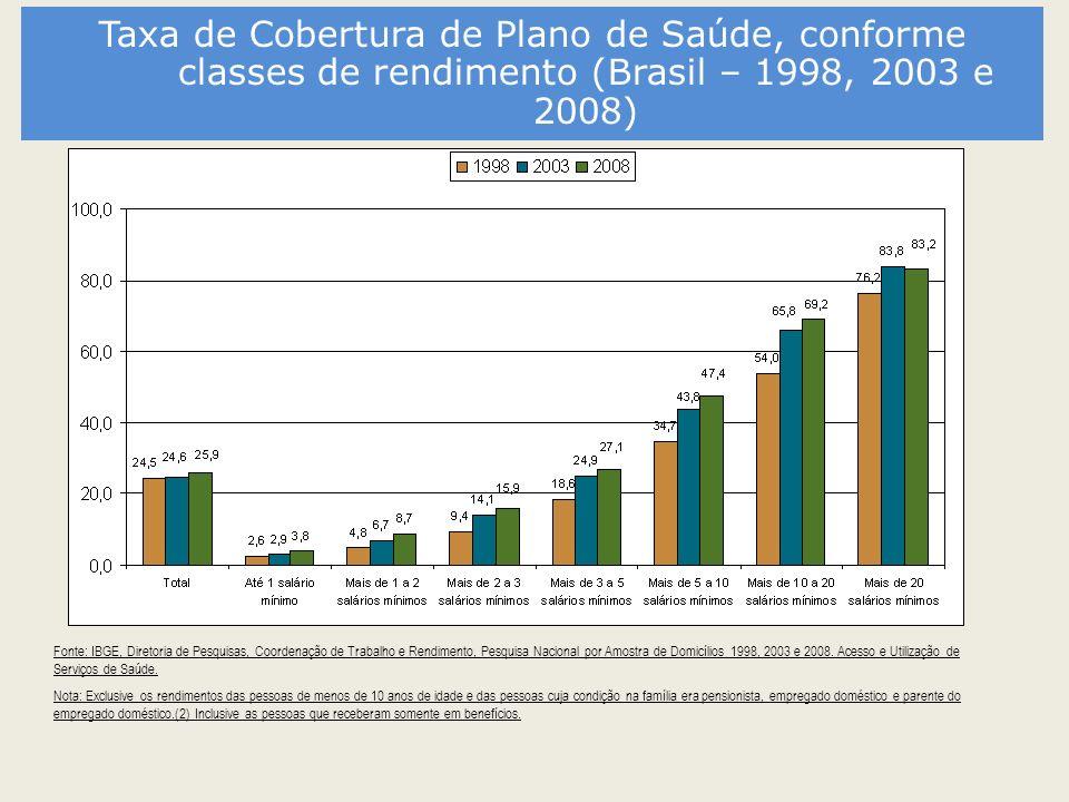 Taxa de Cobertura de Plano de Saúde, conforme classes de rendimento (Brasil – 1998, 2003 e 2008) Fonte: IBGE, Diretoria de Pesquisas, Coordenação de T