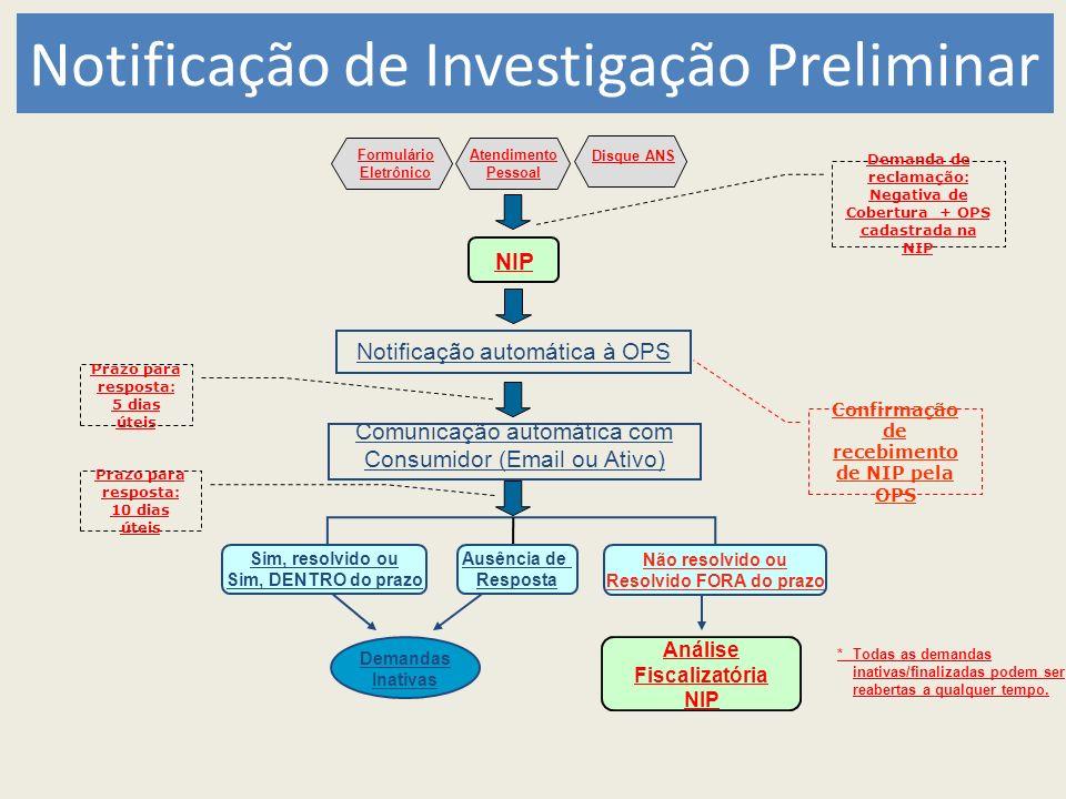 Indicadores Hospitais Domínio do IndicadorNome do Indicador SEGURANÇA 1.