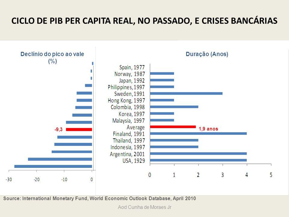 Source: International Monetary Fund, World Economic Outlook Database, April 2010 CICLO DE PIB PER CAPITA REAL, NO PASSADO, E CRISES BANCÁRIAS Declínio