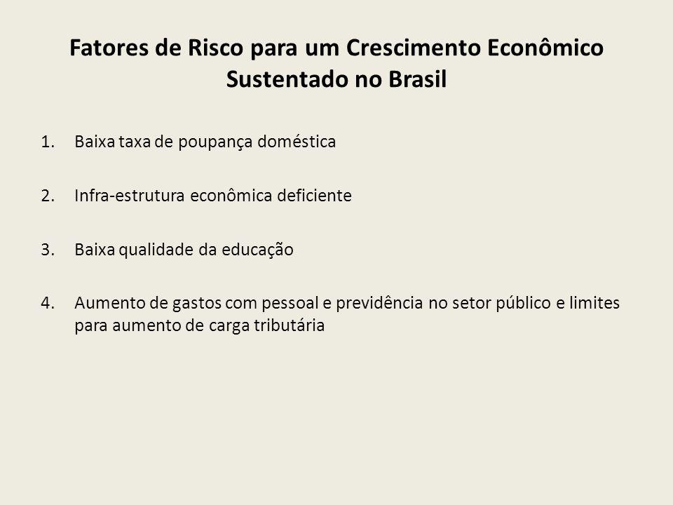 Fatores de Risco para um Crescimento Econômico Sustentado no Brasil 1.Baixa taxa de poupança doméstica 2.Infra-estrutura econômica deficiente 3.Baixa