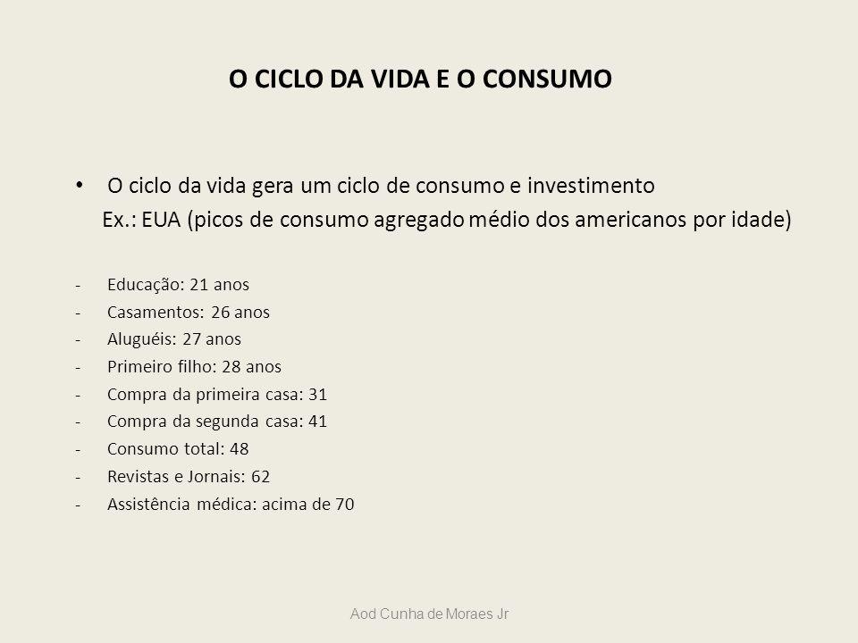 Aod Cunha de Moraes Jr O CICLO DA VIDA E O CONSUMO O ciclo da vida gera um ciclo de consumo e investimento Ex.: EUA (picos de consumo agregado médio d
